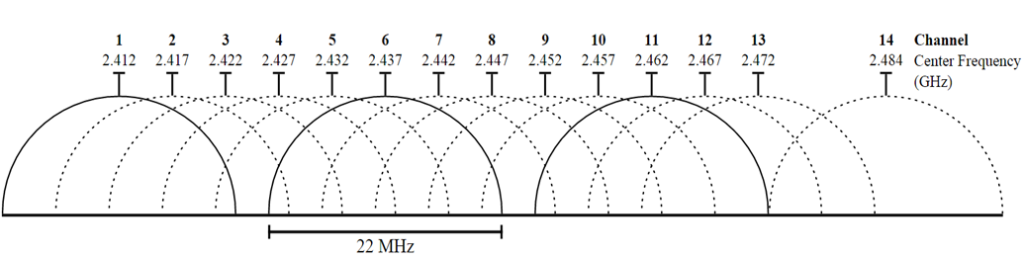 2-4ghz