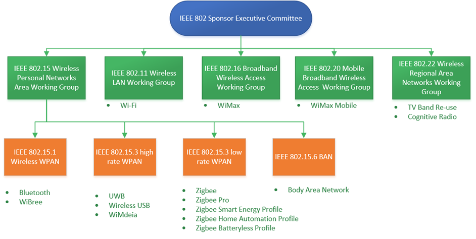 ieee_wireless_committees